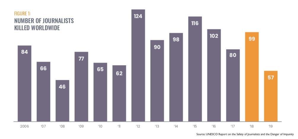 दुनिया भर में मारे गए पत्रकारों की संख्या.