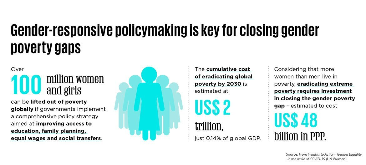 According to a UN Women report, gender-responsive policymaking is crucial to close gender poverty gaps.