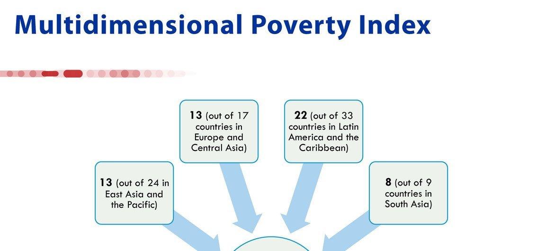 109 देशों में कुल एक अरब 30 करोड़ लोग, बहुआयामी ग़रीबी का शिकार हैं.