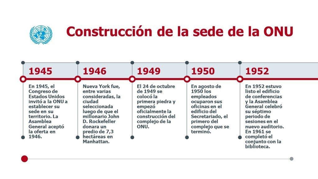 Cronología de  construcción  del complejo de la ONU