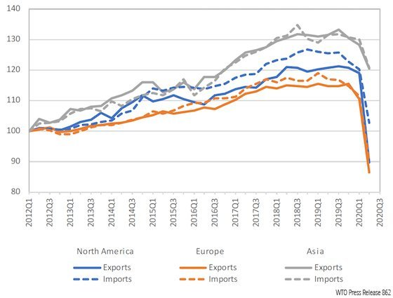Merchandise exports and imports by region, 2012Q1-2020Q2 (Volume index, 2012Q1=100)