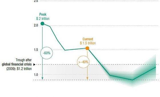 全球外国直接投资流动,2015-2019年实际流量和2020-2022年预测流量(万亿美元计)