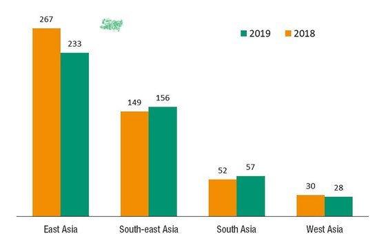 2018年和2019年亚洲各次区域外国直接投资的流入量(按十亿美元计)