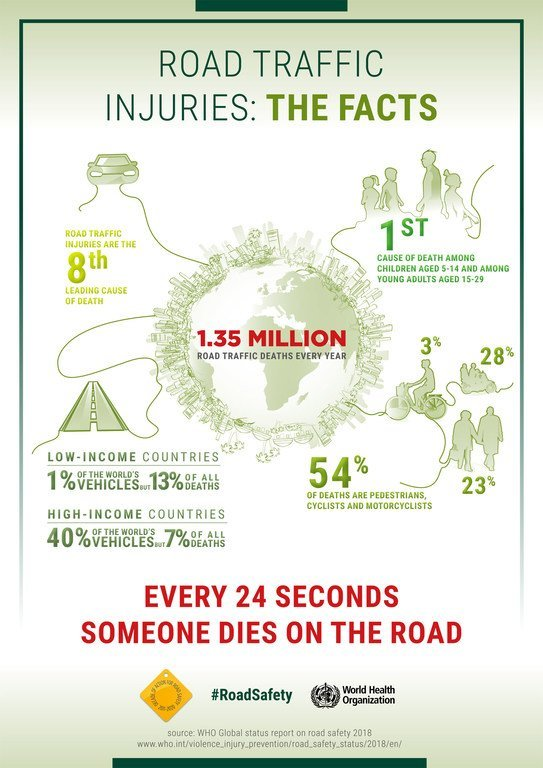 Facts on road traffic injuries