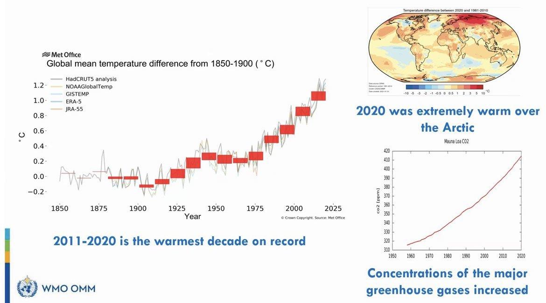 L'état du climat mondial en 2020