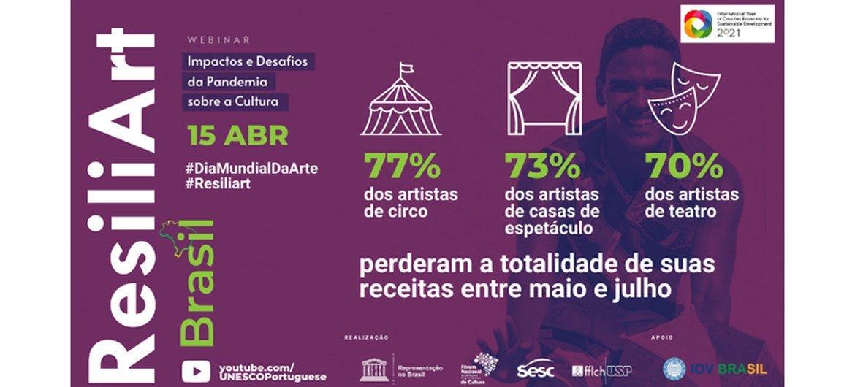 Em 15 de abril, Dia Mundial da Arte, a Unesco realizou um debate com profissionais do setor e apresentou uma pesquisa de opinião com artistas no Brasil