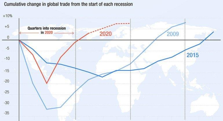 Variation cumulée du commerce mondial après le début de chaque récession