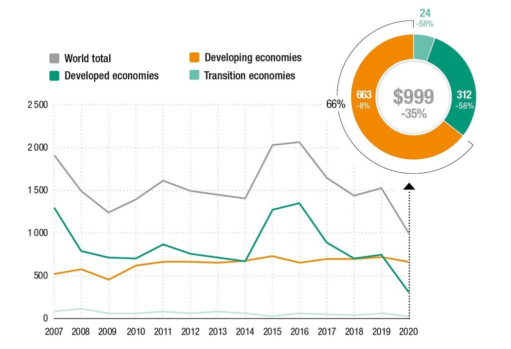 Foreign direct investment inflows, global and by group of economies, 2007–2020 (Billions of dollars and per cent).