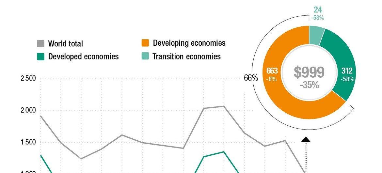 Entrées d'investissements directs étrangers, au niveau mondial et par groupe d'économies, 2007-2020 (Milliards de dollars et pourcentage)