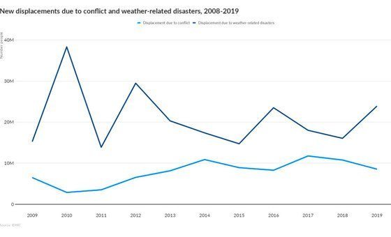 Displacements due to conflict and weather-related disasters.