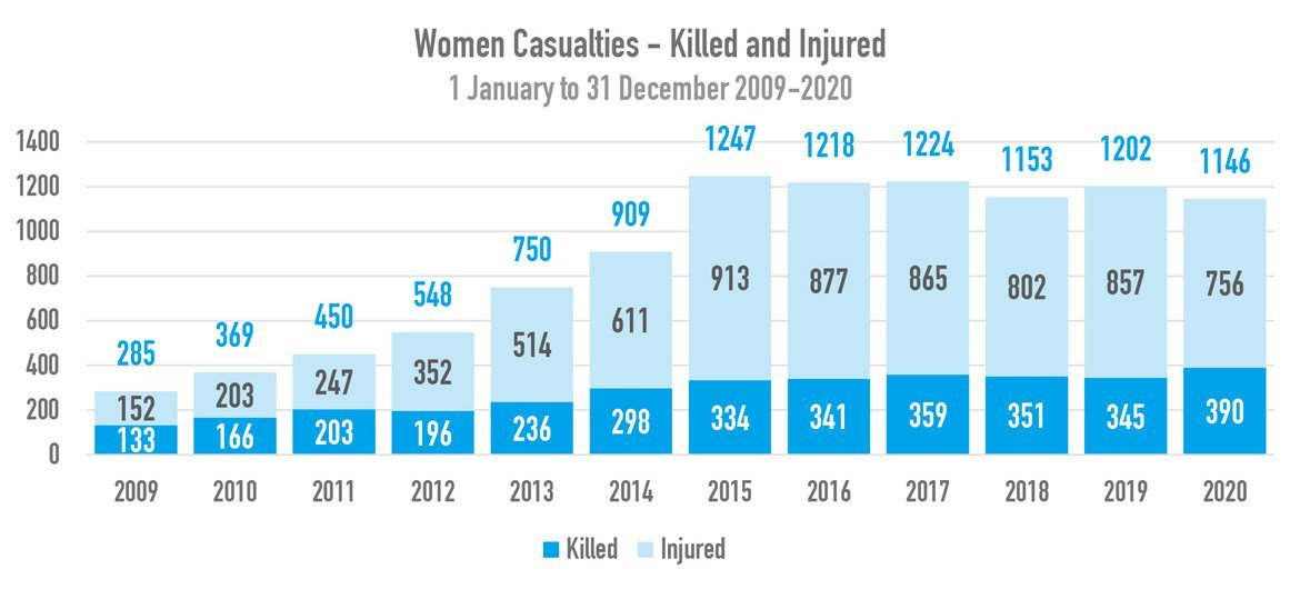 Women casualties (killings and injuries) documented between 1 January 2009 and 31 December 2020