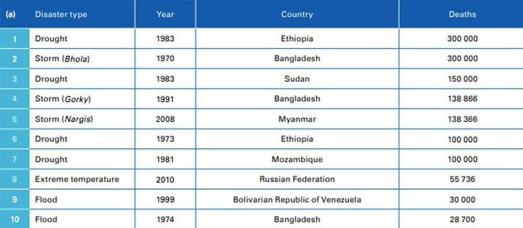Deadliest disasters successful  the past   50 years.