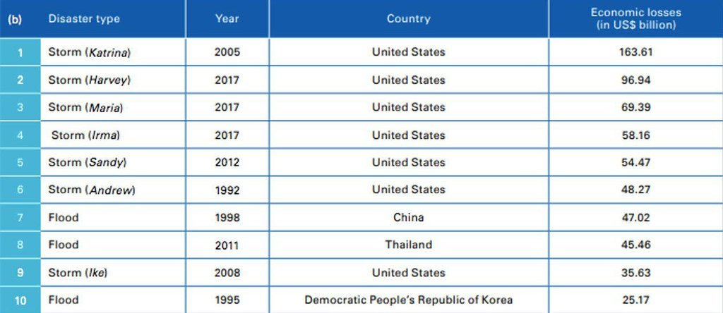 Most costly  disasters from 1970-2019.