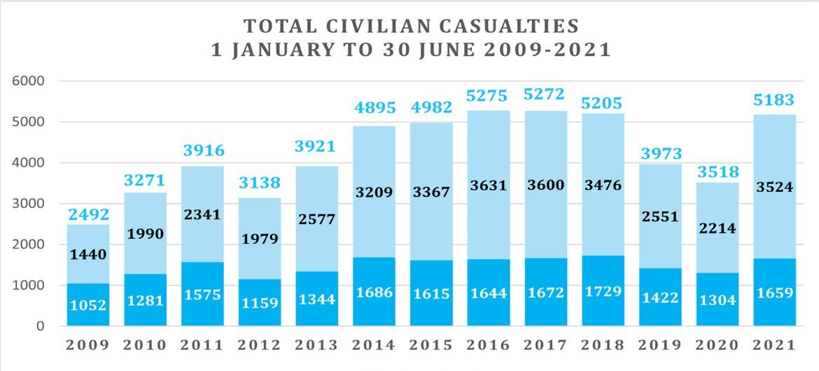В первой половине 2021 года число убитых и раненых среди гражданского населения в Афганистане достигло рекордного уровня.