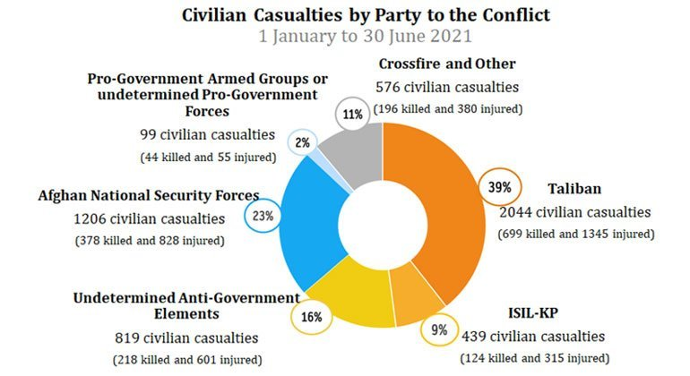Nearly all targeted killing civilian casualties are attributed to Anti-Government Elements. UNAMA targeted killing figures include both targeting of civilians and civilians incidentally impacted from targeting of other non-civilian individuals.