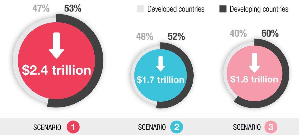 Based on GTAP simulations. Drop in global tourist sales are $934 billion in scenario one | $695 billion in scenario two | $676 billion in scenario three.
