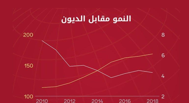 من تقرير البنك الدولي الآفاق الاقتصادية العالمية 2020