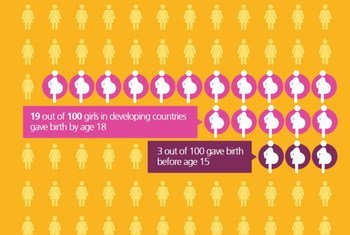 La Journée mondiale de la population 2013 met l'accent sur la question des grossesses chez les adolescentes. Photo : FNUAP