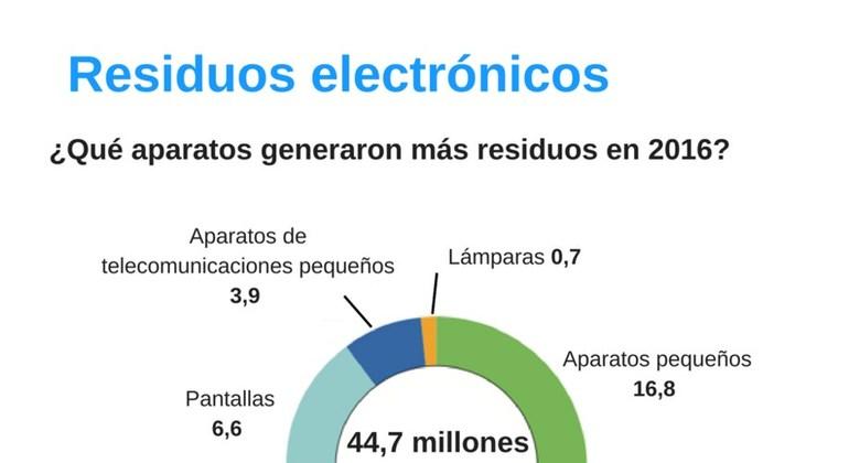 Infografía de aparatos que generan más residuos electrónicos según el informe Global E-waste Monitor 2017 de la Universidad de las Naciones Unidas (UNU)