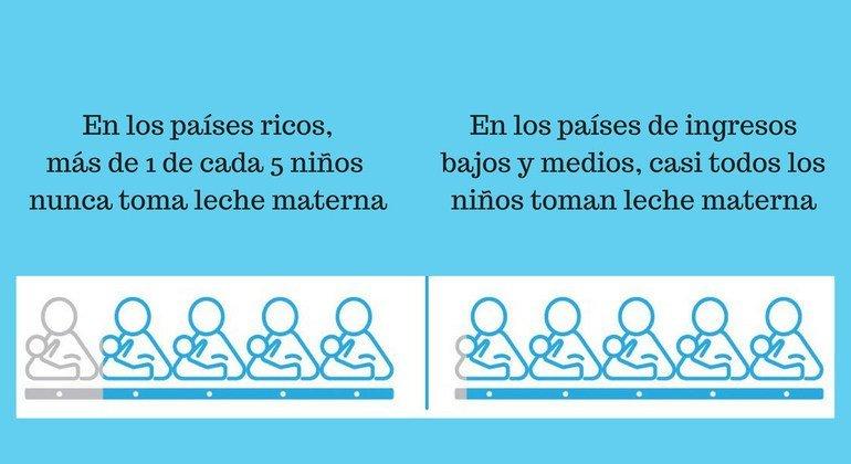Por qué en los países ricos las madres no dan de mamar? | Noticias ONU