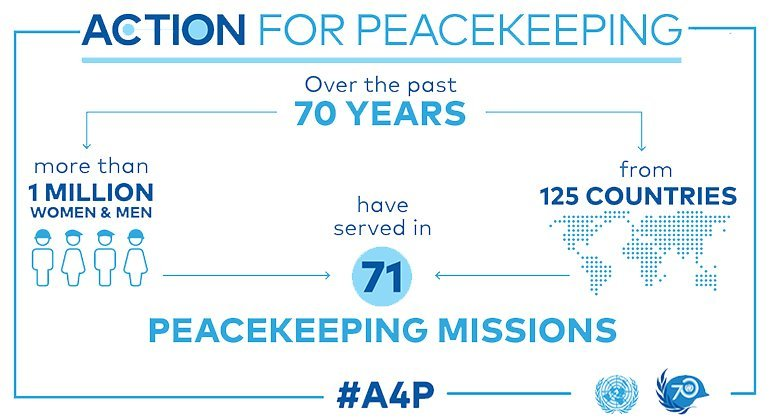 Infographic: number of peacekeeping missions.