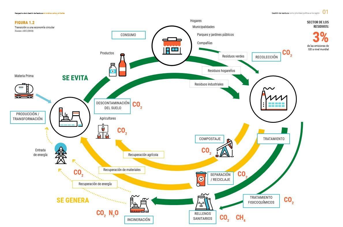 El gráfico muestra cómo lograr la transición a la economía circular.