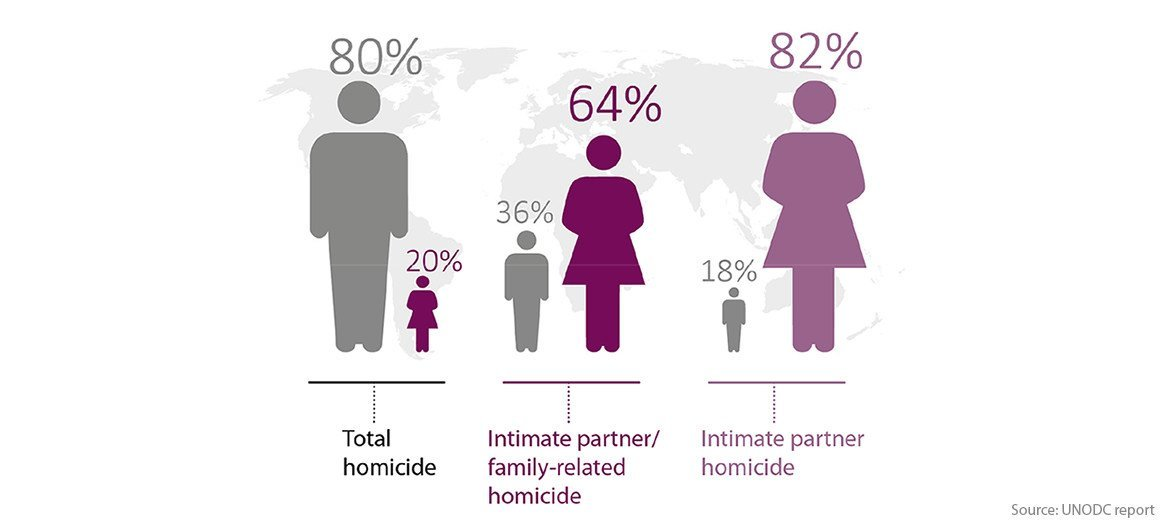 Although women and girls account for a far smaller share of total homicides than men, they bear by far the greatest burden of intimate partner/family‐related homicide, and intimate partner homicide.
