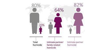 虽然妇女和女孩在凶杀案受害者中所占的比例远远低于男子,但在由亲密伴侣和与家庭有关的杀人案中,她们是最主要的受害者。