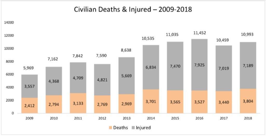 Number of civilian casualties in Afghanistan, 2009-2018.