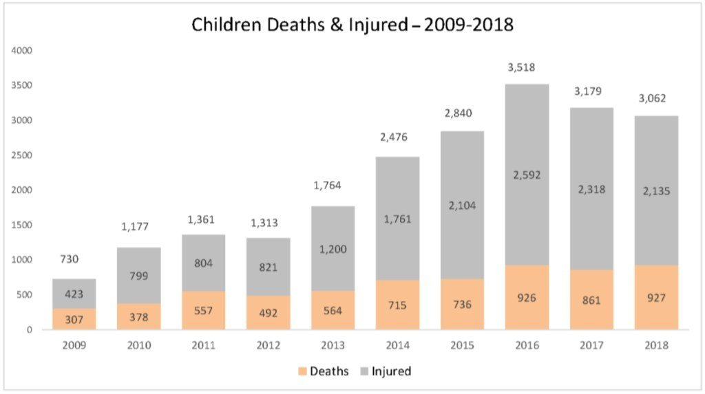 Children killed and injured in Afghanistan, 2009-2018.