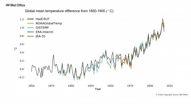 The five data sets used by WMO to monitor global temperatures confirm that the past four years have been the warmest on record.