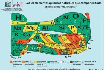 Una nueva presentación de la tabla periódica de elementos químicos