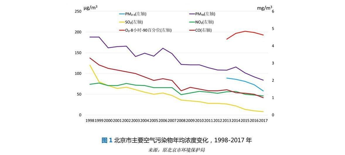 北京市主要空气污染物年均浓度变化,1998-2017年