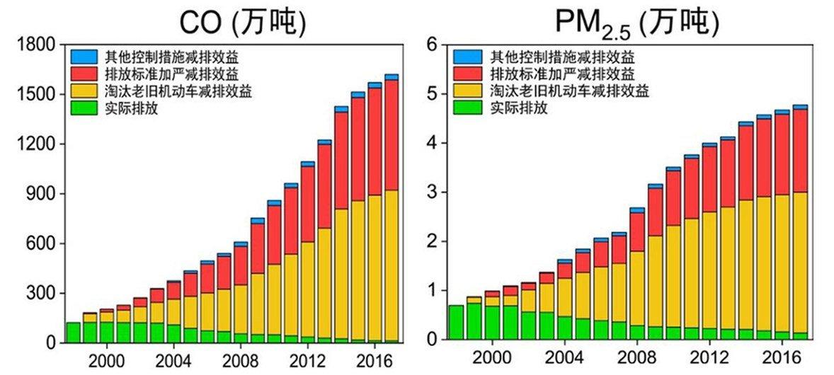1998-2017年北京市机动车污染物排放控制措施效益(表一)。