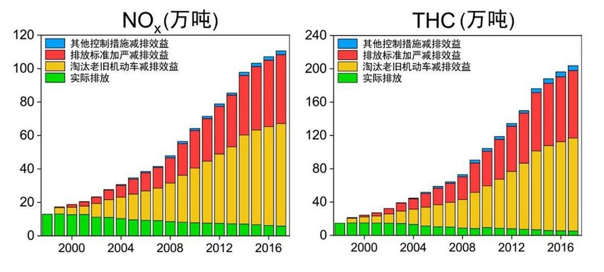 1998-2017年北京市机动车污染物排放控制措施效益(续表)。
