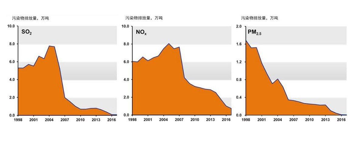 1998-2017年北京市电厂的污染控制成效。