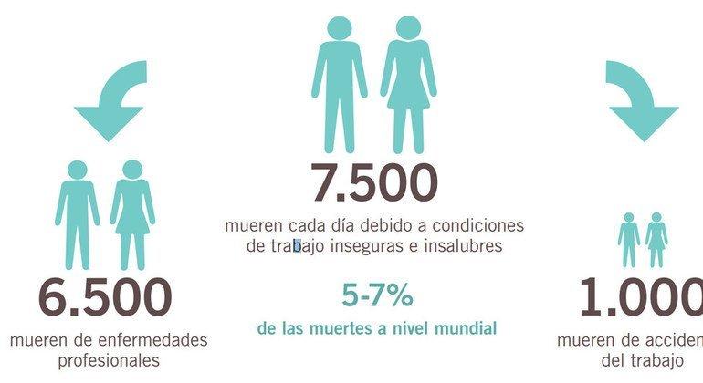 """Gráfico del informe de la Organización Intenracional del Trabajo, """"Seguridad y Salud en el Centro del Futuro del Trabajo""""."""