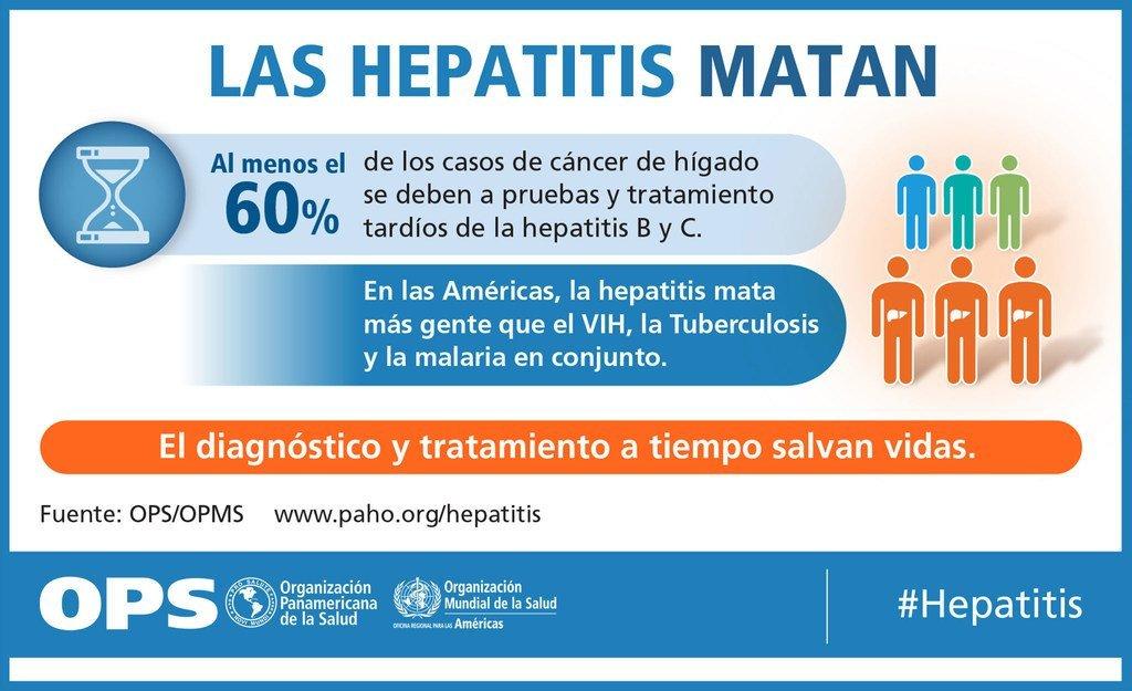 Campaña por el Día Mundial de la Hepatitis