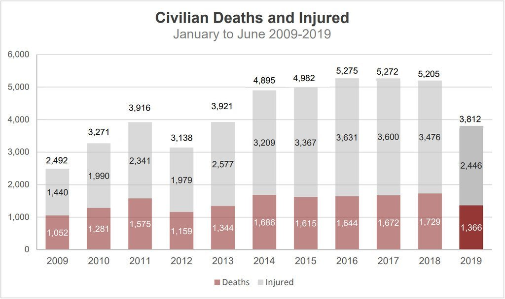 Protection of Civilians in Armed Conflict (Jan to Jun 2019).